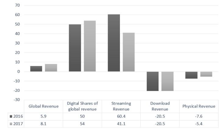 music production graph